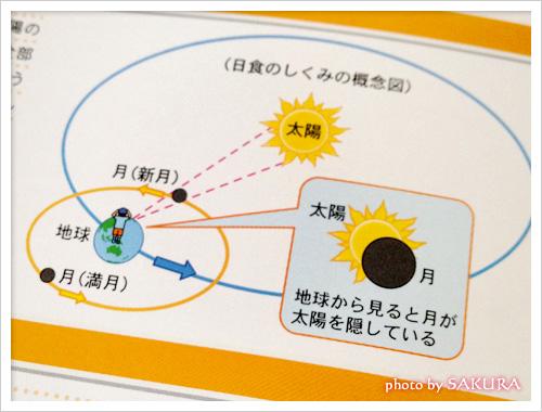 金環日食3